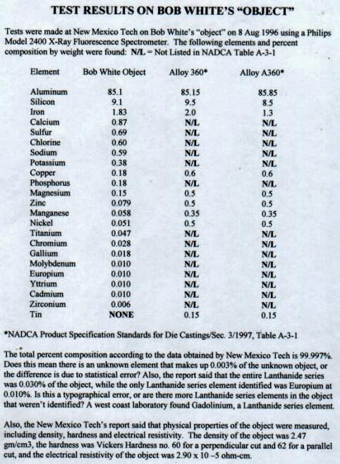"""La tabella relativa all'analisi del materiale """"alieno"""" ritrovato da Il materiale """"alieno"""" trovato da Robert Lee White."""
