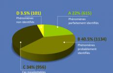 La statistica pubblicata dal GEIPAN
